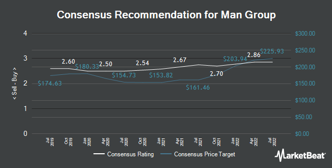 Analyst Recommendations for Man Group (LON:EMG)