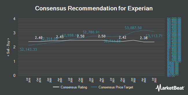 Analyst Recommendations for Experian (LON:EXPN)
