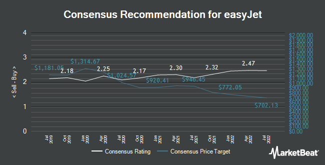 Analyst Recommendations for easyJet (LON:EZJ)