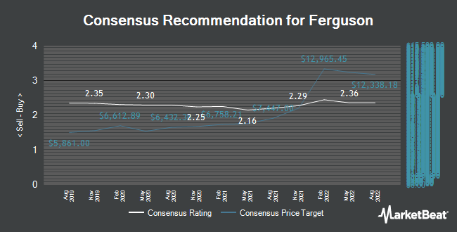 Analyst Recommendations for Ferguson (LON:FERG)