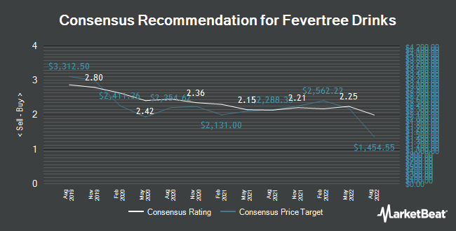 Analyst Recommendations for Fevertree Drinks (LON:FEVR)