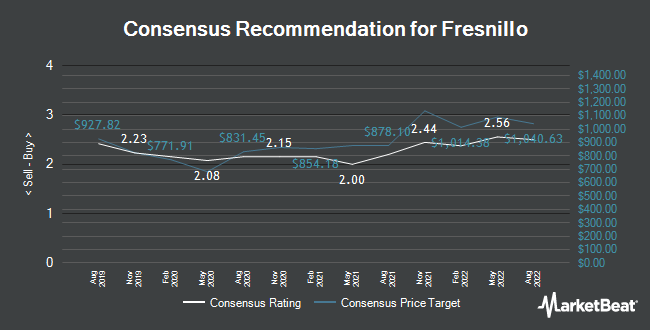 Analyst Recommendations for Fresnillo (LON:FRES)