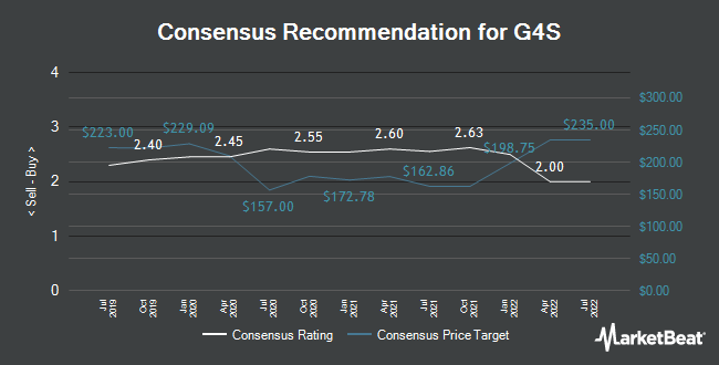 Analyst Recommendations for G4S (LON:GFS)