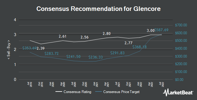 Analyst Recommendations for Glencore (LON:GLEN)
