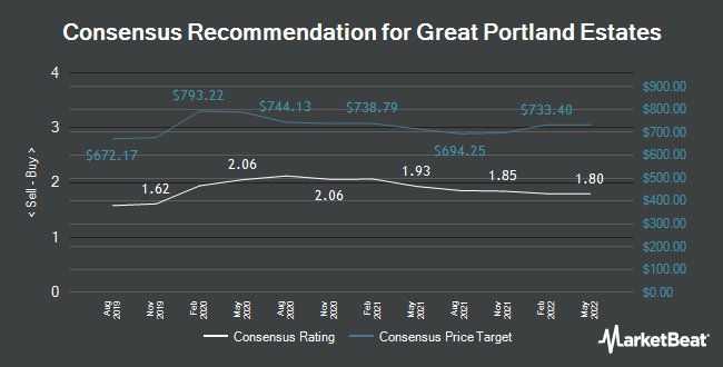 Analyst Recommendations for Great Portland Estates (LON:GPOR)