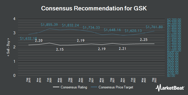 Analyst Recommendations for GlaxoSmithKline (LON:GSK)