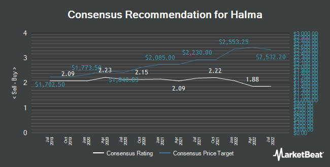 Analyst Recommendations for Halma (LON:HLMA)