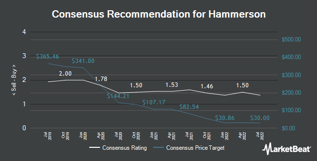 Analyst Recommendations for Hammerson (LON:HMSO)