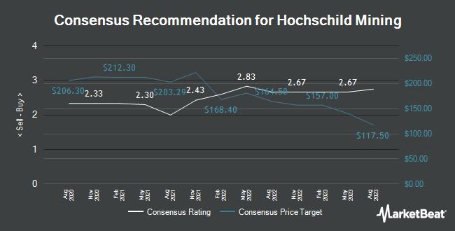 Analyst Recommendations for Hochschild Mining (LON:HOC)
