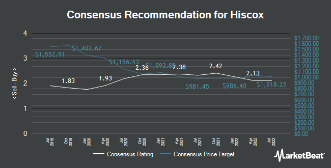 Analyst Recommendations for Hiscox (LON:HSX)