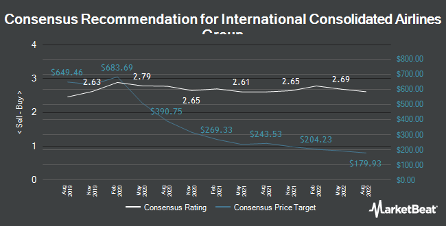 Analyst Recommendations for International Consolidated Airlns Grp (LON:IAG)