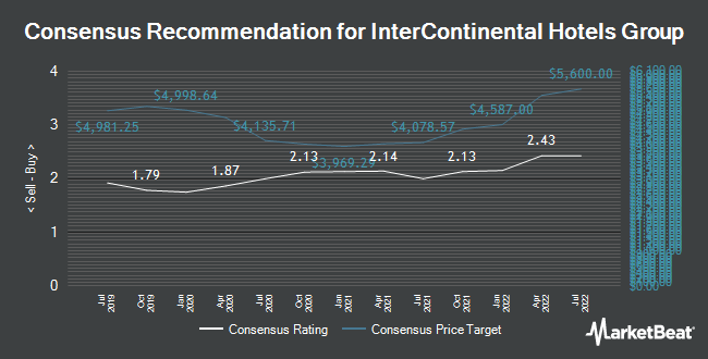 Analyst Recommendations for Intercontinental Hotels Group (LON:IHG)