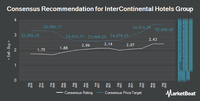 INTERCONTINENTAL HOTELS GROUP Common Stock\'s (IHG) Neutral Rating ...