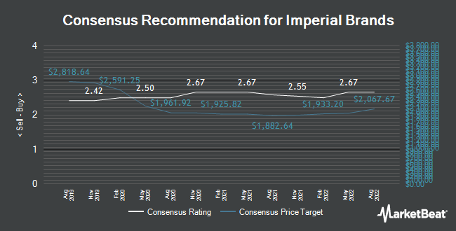 Analyst Recommendations for Imperial Brands (LON:IMB)
