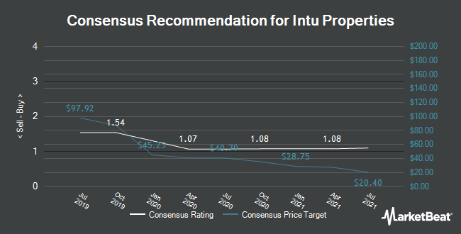 Analyst Recommendations for Intu Properties (LON:INTU)