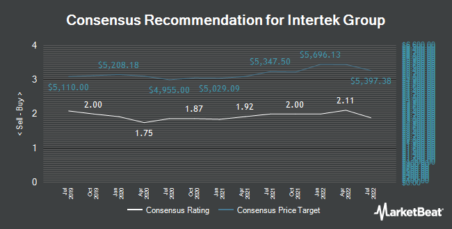 Analyst Recommendations for Intertek Group (LON:ITRK)