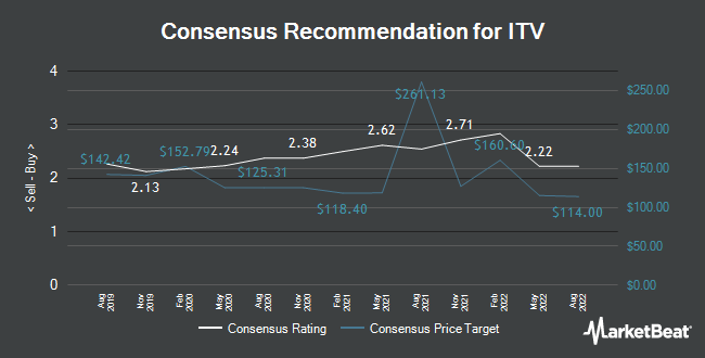 Analyst Recommendations for ITV (LON:ITV)