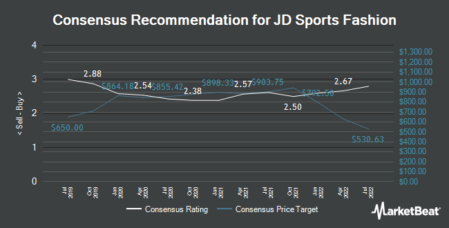 Analyst Recommendations for JD Sports Fashion (LON:JD)
