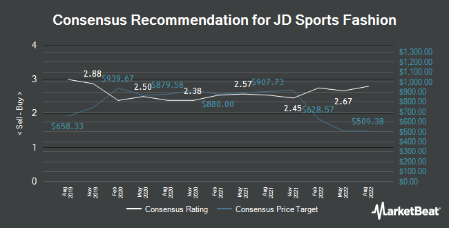 Analyst Recommendations for JD Sports Fashion plc (JD.L) (LON:JD)