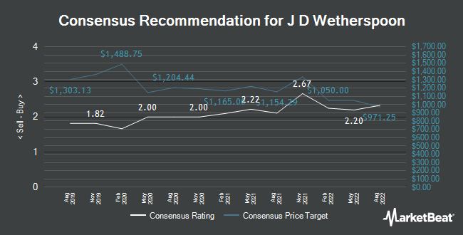 Analyst Recommendations for J D Wetherspoon (LON:JDW)