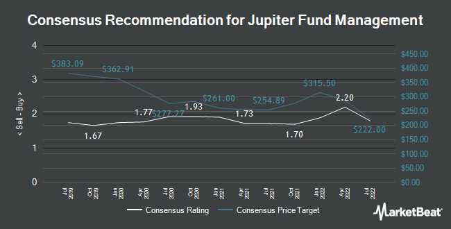 Analyst Recommendations for Jupiter Fund Management (LON:JUP)