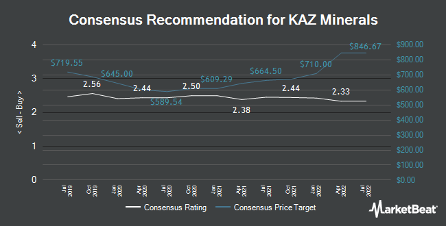 Analyst Recommendations for KAZ Minerals (LON:KAZ)