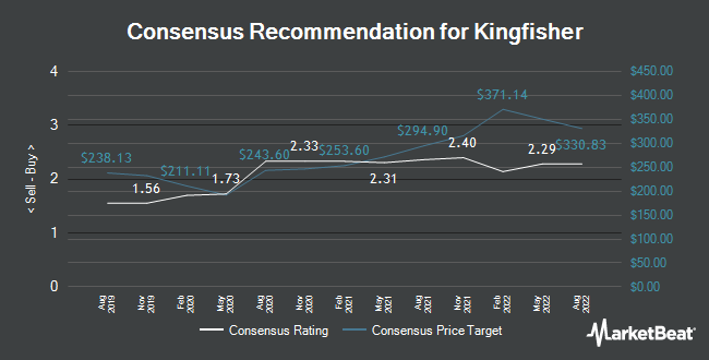 Analyst Recommendations for Kingfisher (LON:KGF)