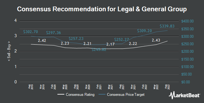 Analyst Recommendations for Legal & General Group (LON:LGEN)