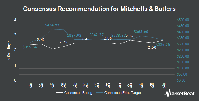 Analyst Recommendations for Mitchells & Butlers (LON:MAB)