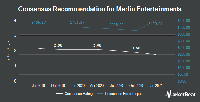 Analyst Recommendations for Merlin Entertainments (LON:MERL)