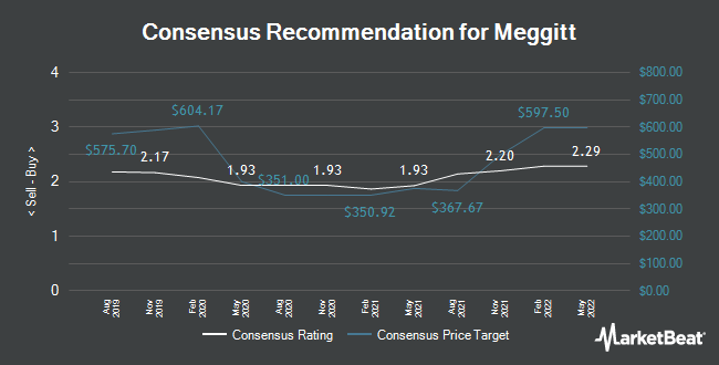 Analyst Recommendations for Meggitt (LON:MGGT)