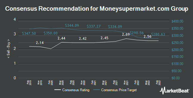 Analyst Recommendations for Moneysupermarket.Com Group (LON:MONY)