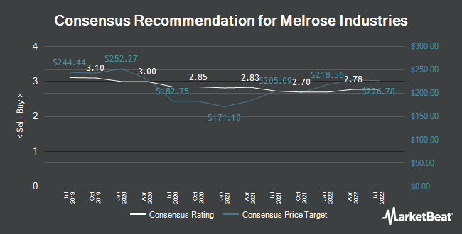 Analyst Recommendations for Melrose Industries (LON:MRO)