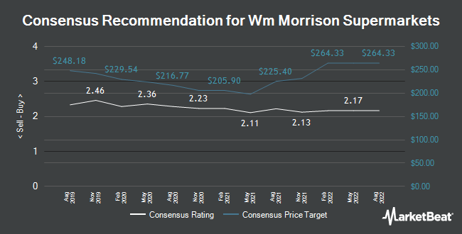 Analyst Recommendations for WM Morrison Supermarkets (LON:MRW)