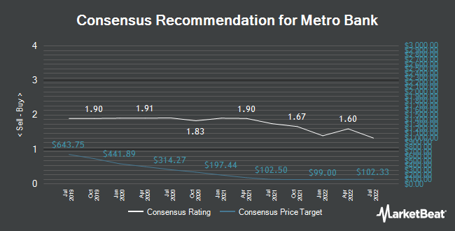 Analyst Recommendations for Metro Bank (LON:MTRO)