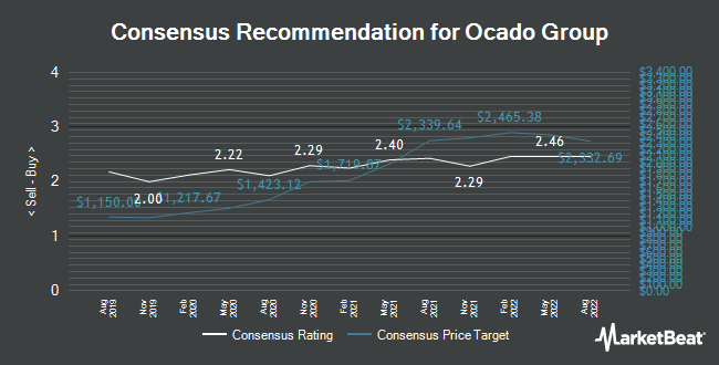 Analyst Recommendations for Ocado Group (LON:OCDO)