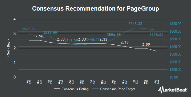 Analyst Recommendations for Pagegroup (LON:PAGE)