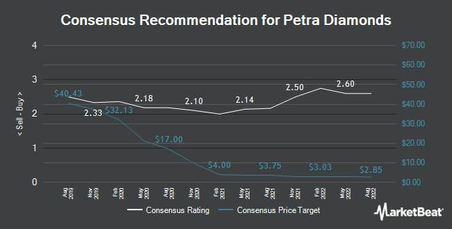 Analyst Recommendations for Petra Diamonds (LON:PDL)