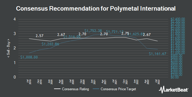 Analyst Recommendations for Polymetal International (LON:POLY)