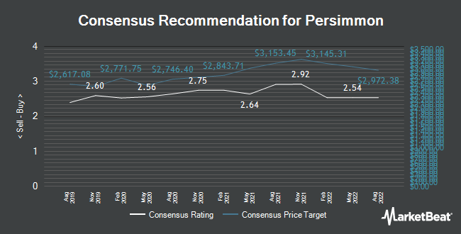 Analyst Recommendations for Persimmon (LON:PSN)