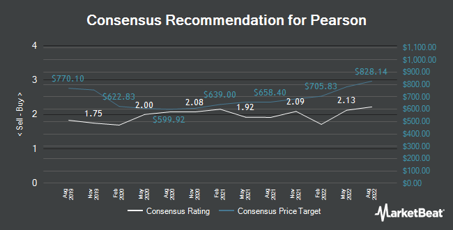 Analyst Recommendations for Pearson (LON:PSON)