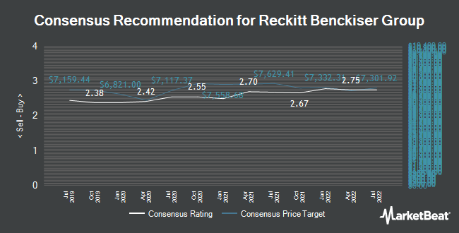 Analyst Recommendations for Reckitt Benckiser Group (LON:RB)