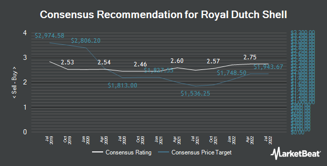 Analyst Recommendations for Royal Dutch Shell (LON:RDSA)