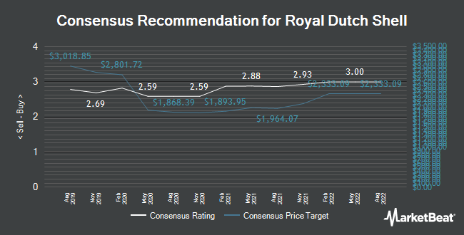 Royal Dutch Shell Plc Class B Rdsb Given A Gbx 3300 Price Target