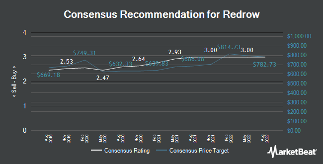 Analyst Recommendations for Redrow (LON:RDW)