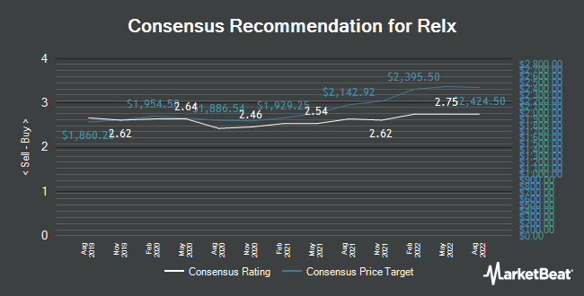 Analyst Recommendations for Relx (LON:REL)