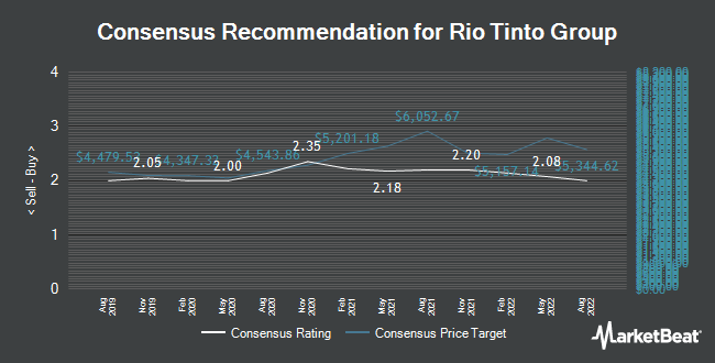 Analyst Recommendations for Rio Tinto (LON:RIO)