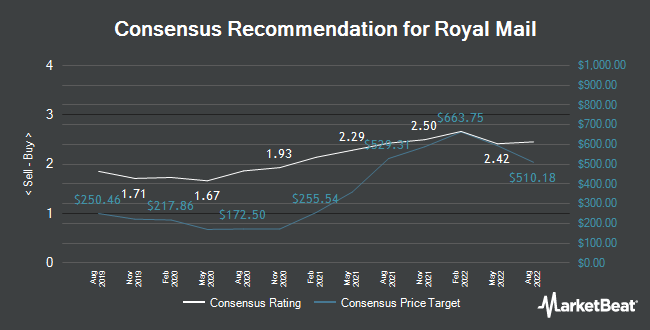 Analyst Recommendations for Royal Mail (LON:RMG)