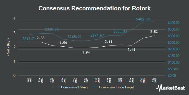 Analyst Recommendations for Rotork (LON:ROR)
