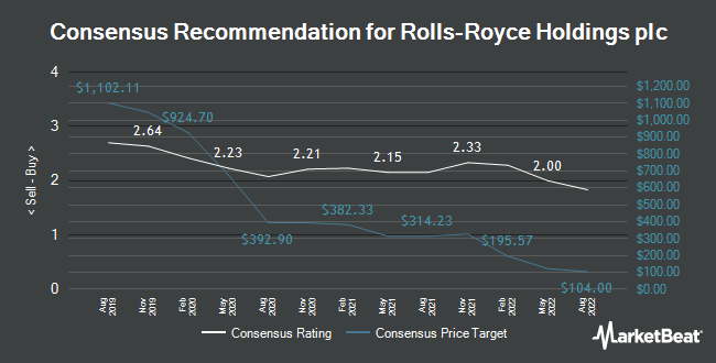Analyst Recommendations for Rolls-Royce Holding PLC (LON:RR)